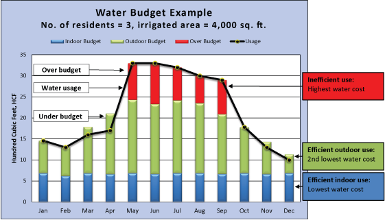 WaterBudgetChart-ExampleJune