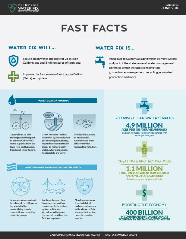 WaterFix Fast Facts