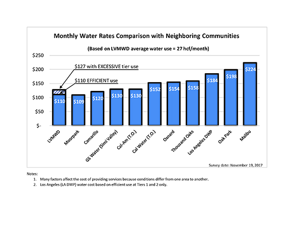 Water Rate Comparison