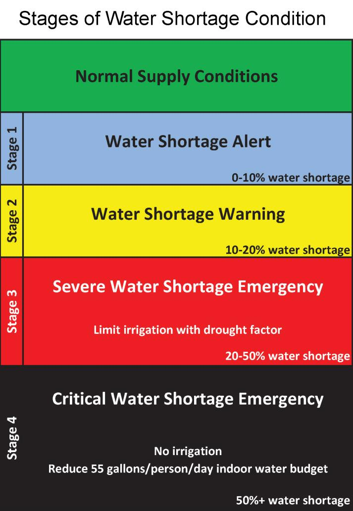 Water Shortage Contingency Plan - Stages