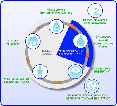 Infographic of the Pure Water Project