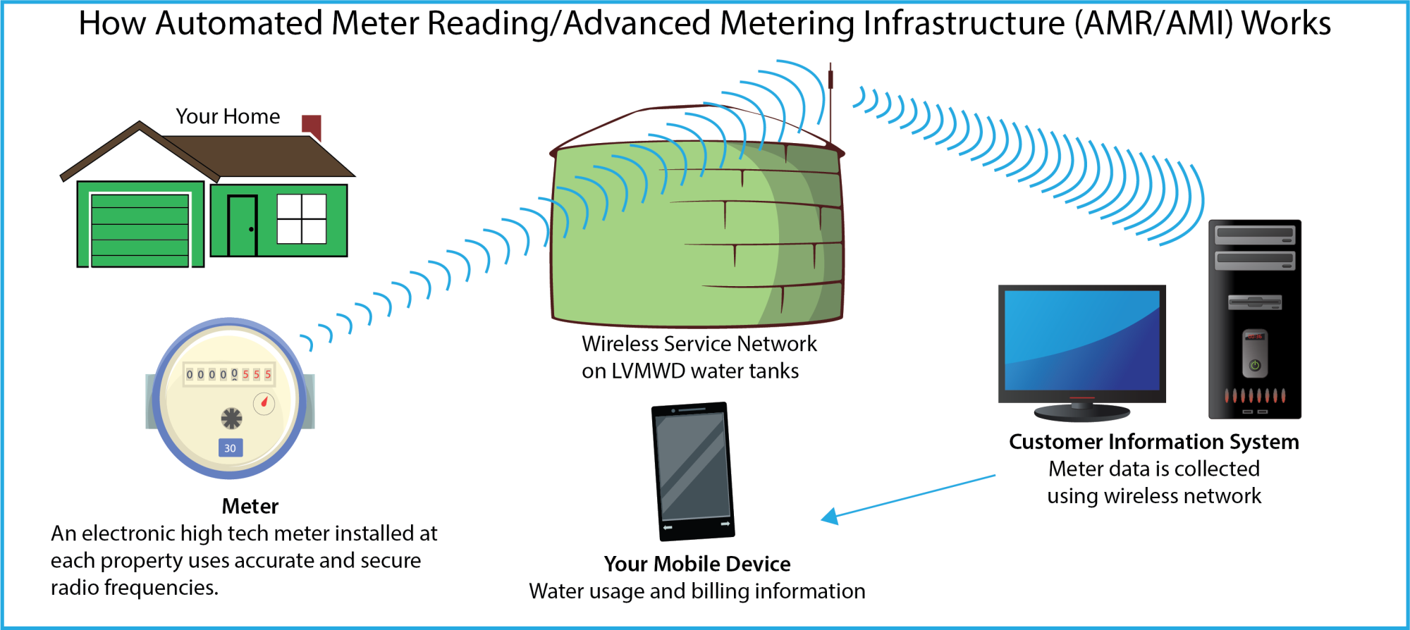 AMR-AMI - How Automated Meter Reading/Advanced Metering Inrastructure Works; image of home, water meter, wireless newtwork on LVMWD water tanks, Customer Information System to your mobile device.
