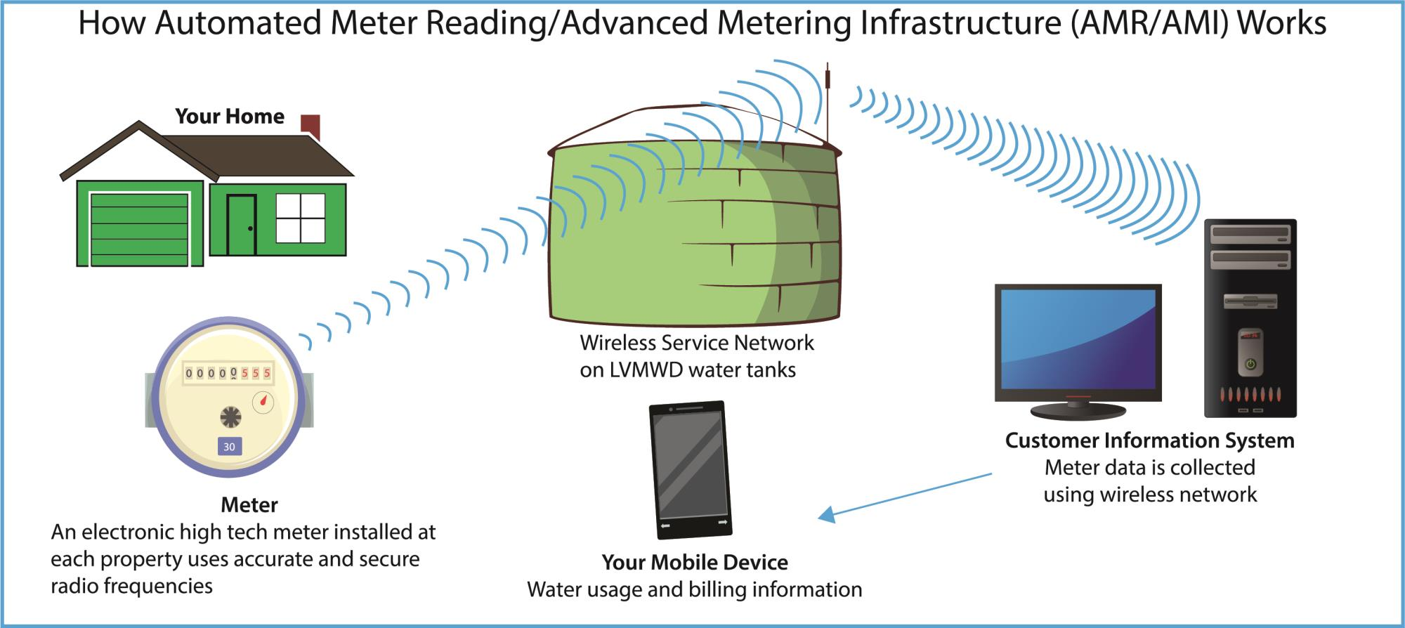 How Automated Meter Reading/Advanced Metering Infrastructure (AMR/AMI) Works