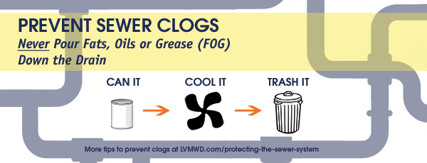 Prevent sewer clogs - never put fats, oils, or grease down the drain, image of pipes with can it - cool it - trash it