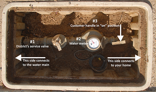 Water meter in the ground